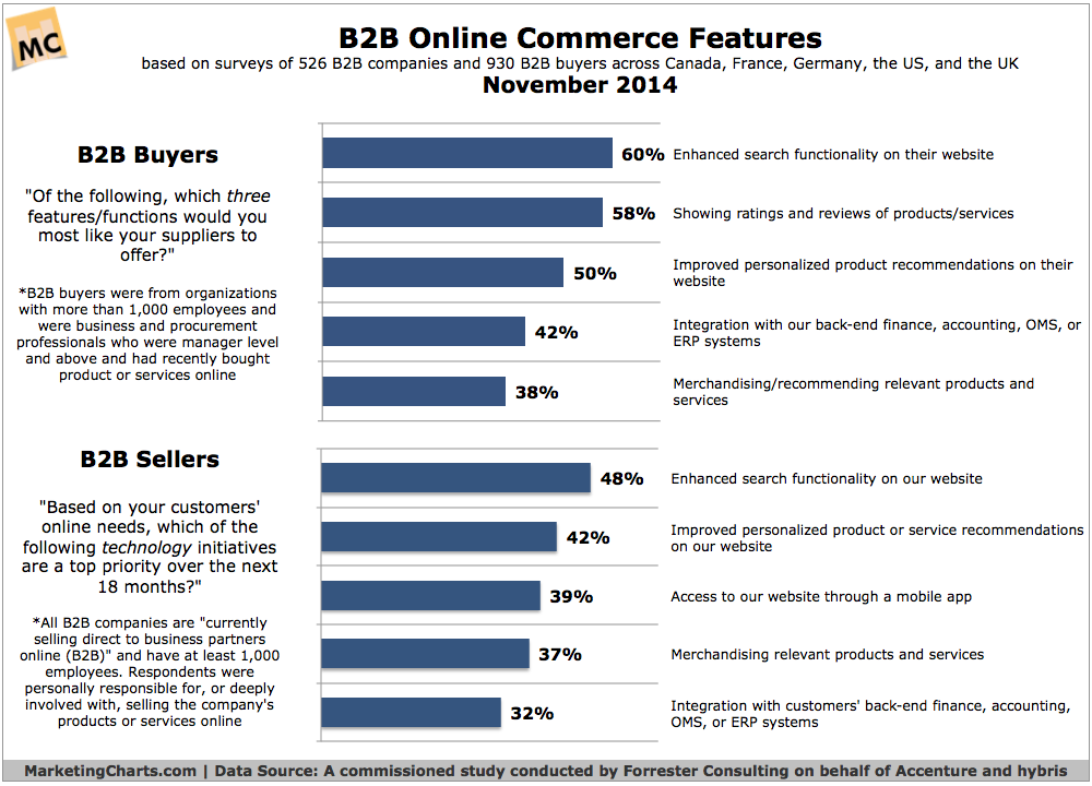 b2b online commerce features