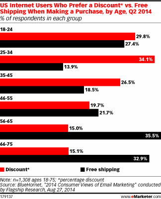 eMarketer discount vs free shipping