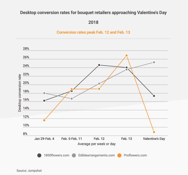 Valentine's Day eCommerce