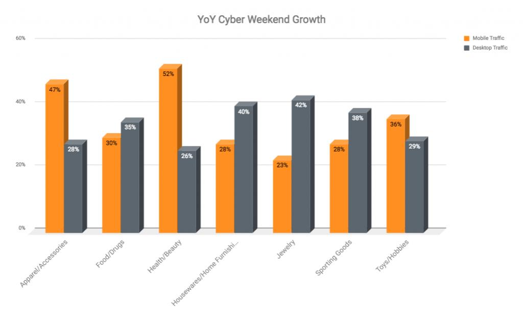 Mobile Magic: LYONSCG Cyber Weekend Client Performance - LYONSCG