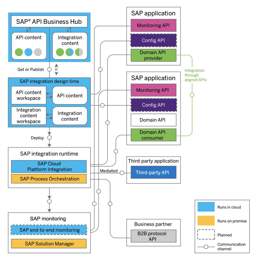 sap commerce cloud integration