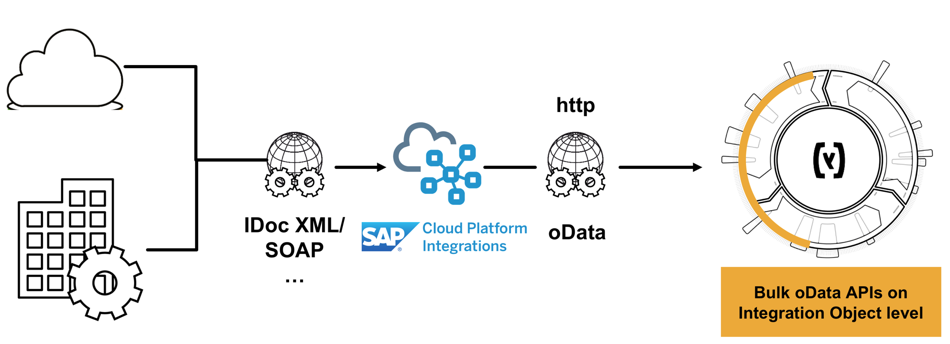 SAP Commerce Cloud Integration Roadmap Part 1: Integrations