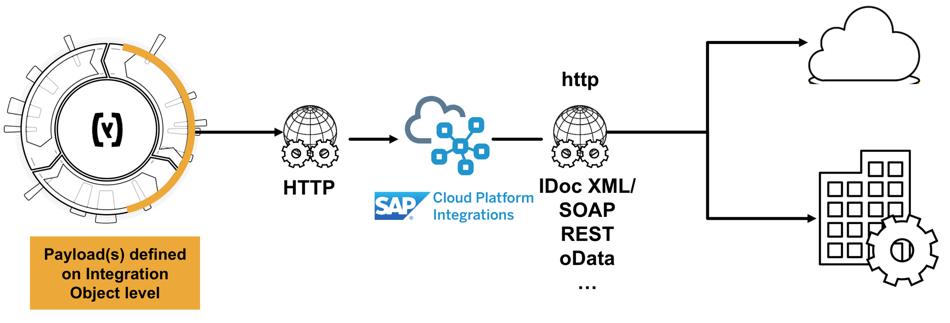 SAP Commerce Cloud Integration Roadmap Part 1: Integrations